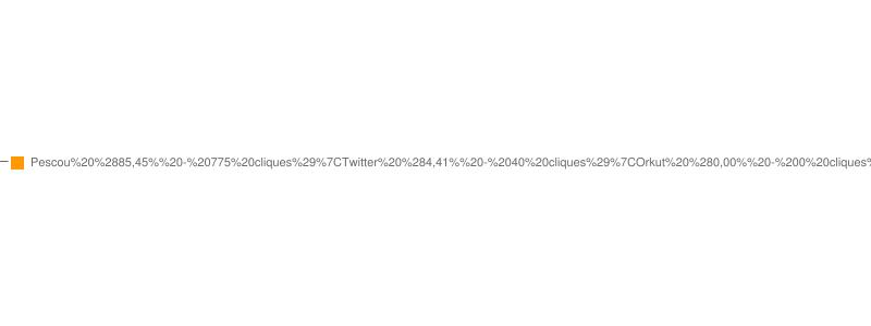 Estatísticas do link